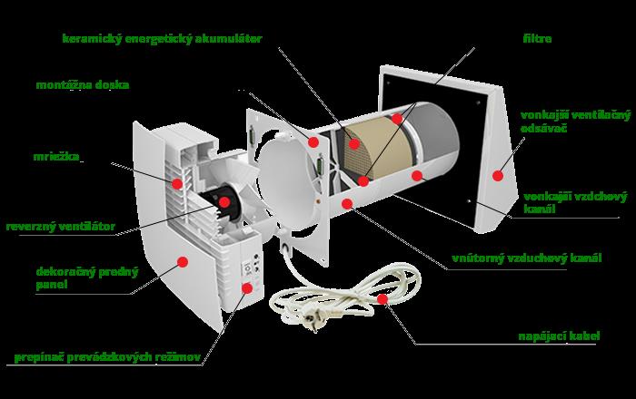rekuperacna-jednotka-zlozenie-scandihaus