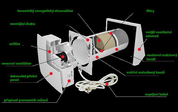 rekuperacni-jednotka-slozeni